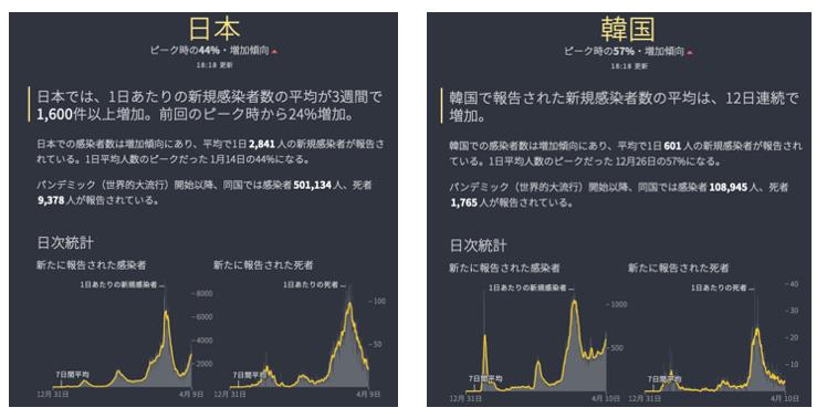 7707 - プレシジョン・システム・サイエンス(株) まず、日本に近い韓国との比較。  PCR検査数は、韓国の方がかなり多いですが、新規陽性者数は高止まり