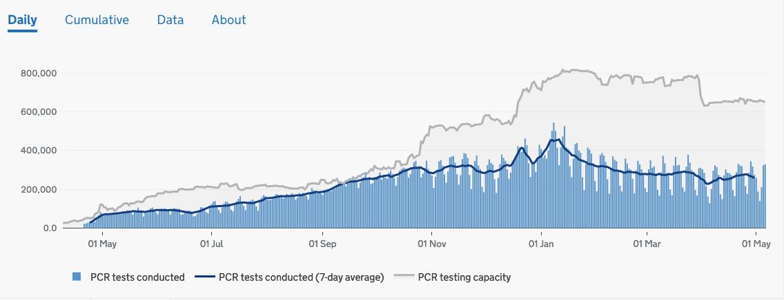 7707 - プレシジョン・システム・サイエンス(株) 勘違いがあり、失礼しました。  しかしながら、UKはPCR検査のキャパを減らしてますよね。 PCR検
