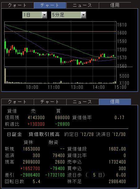 3197 - (株)すかいらーくホールディングス 今日買戻しなら6円×5日で30円です。1単元なら3000円です。