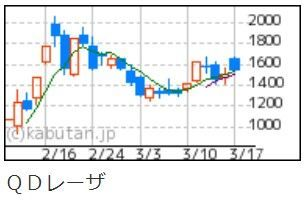 6613 - (株)QDレーザ 日足チャート、爆謄の空気感。