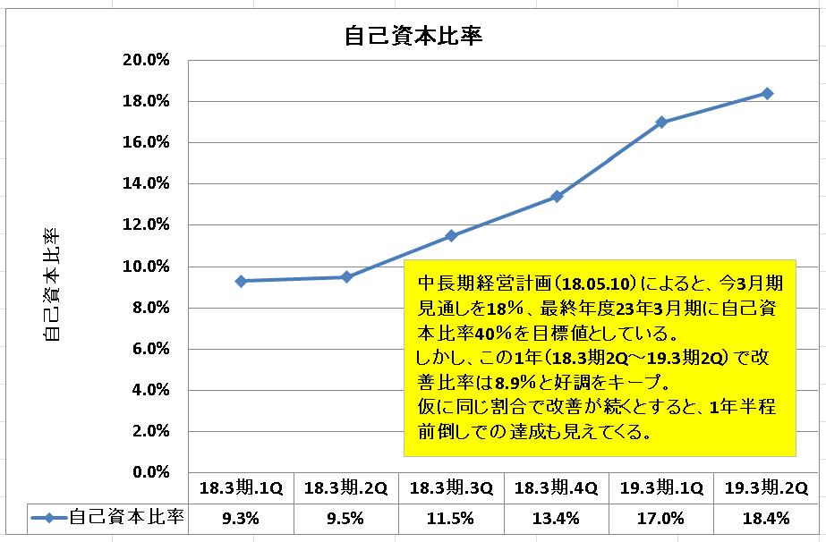3422 - (株)丸順 先に四半期毎の利益率推移グラフを提示し、四半期単独にはなるけれど「中期経営計画」の最終年度2023年