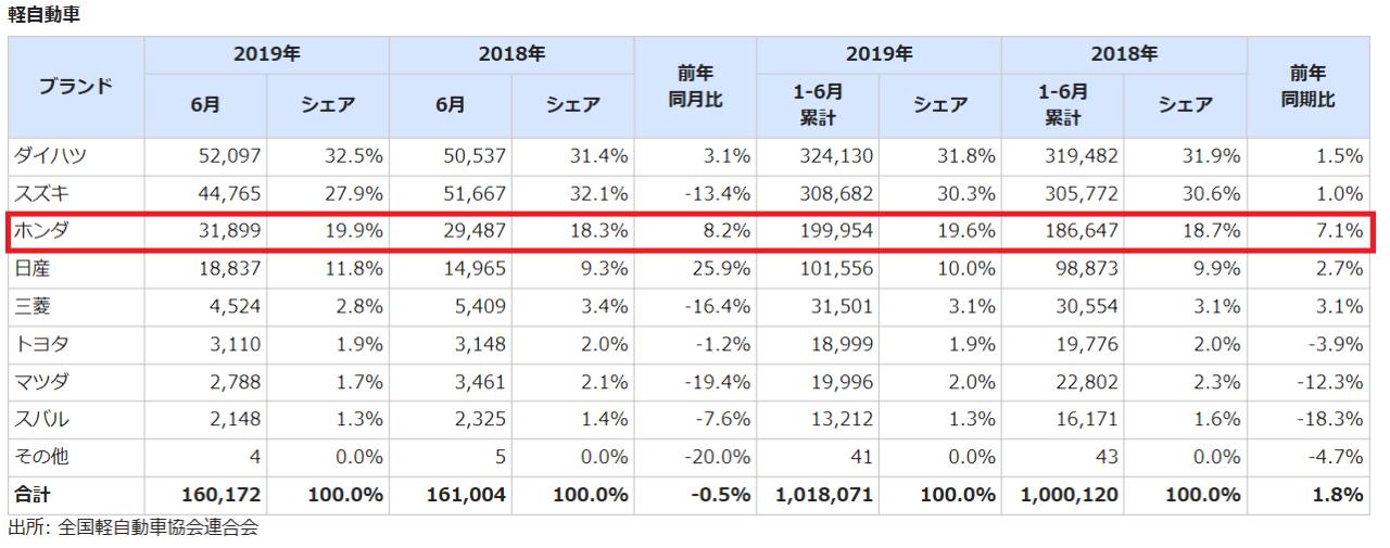 3422 - (株)丸順 国内の軽自動車販売、6月も前年同月比8.2%増と好調キープ。 相変わらずN-BOXは国内で断トツの売