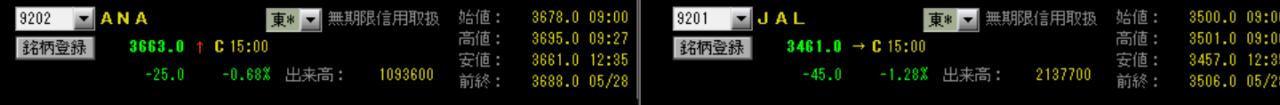 9201 - 日本航空(株) JAL2000株@3470円買いとANA2000株@3670円の空売りを入れた 200円の差が縮まれ