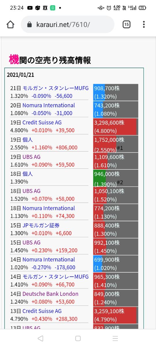 7610 - (株)テイツー 自社株買いの効果は一時的なものじゃないからね。今後100円上がれば億単位の損失か。