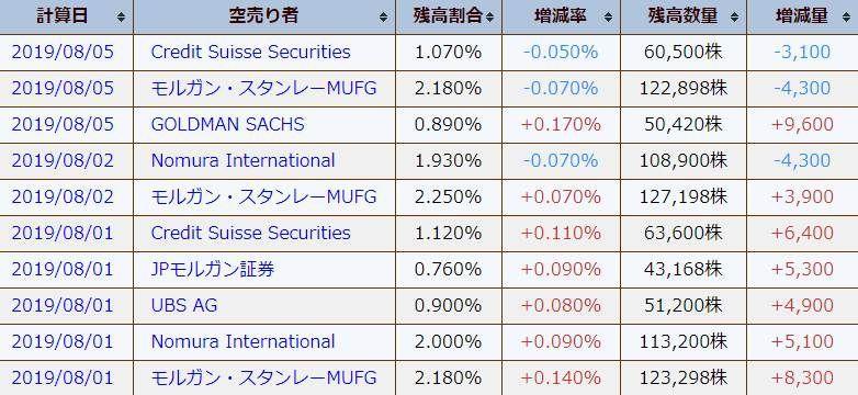 3658 - (株)イーブックイニシアティブジャパン 今週に入ってから空売り勢の潮目が変わったようですね。 ゴールドマンはまだ売り増してるけど Nomur