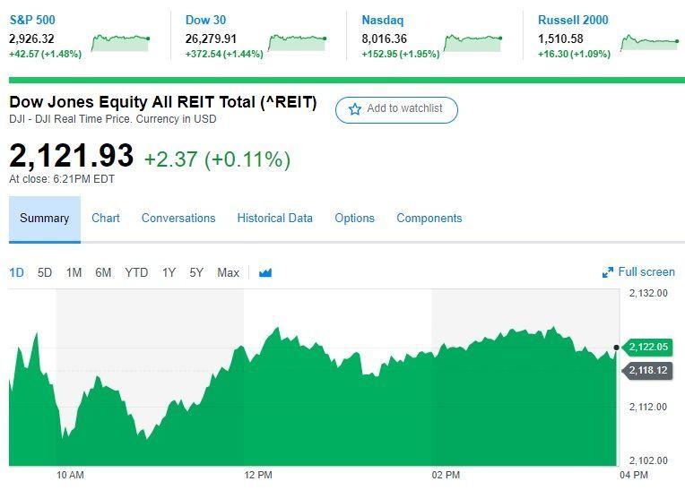 REITで配当年金を増やしたいにゃあ、笑い。 米国リート、前日比+0,11%。こんな日は高配当セクターに出番なし。もともと高値圏を維持しているので