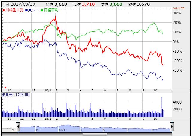 株価 の 川崎 重工業