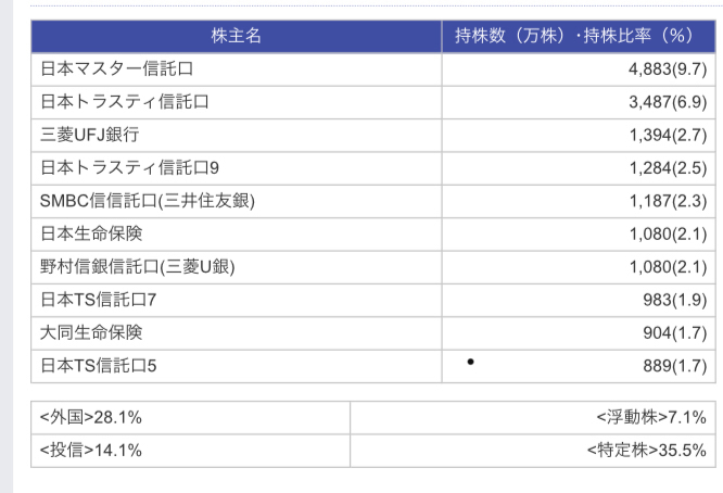 4902 - コニカミノルタ(株) 四季報春の株主リストですがここから大きく変わったのでか?