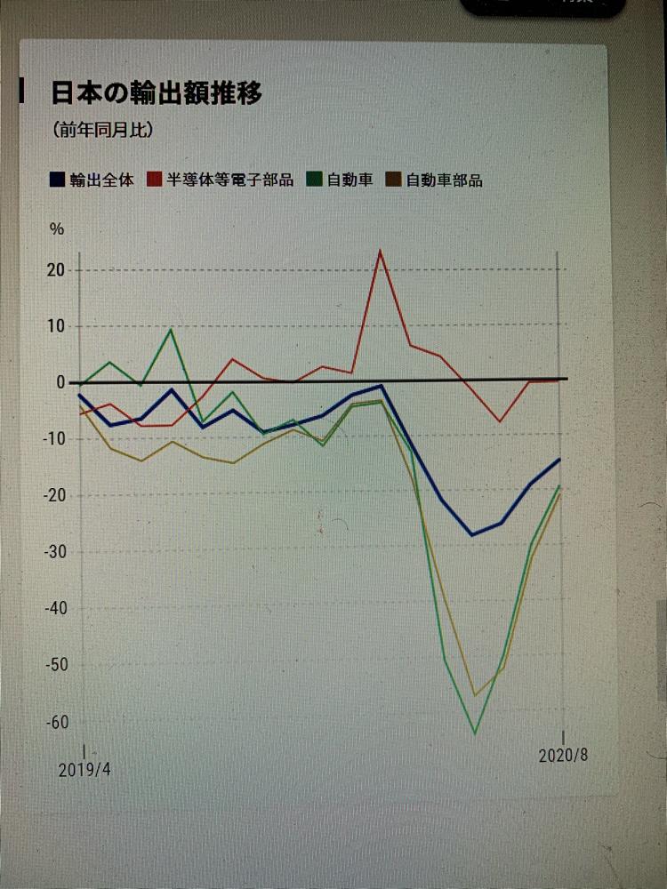 4902 - コニカミノルタ(株) 欧州の職場復帰率は上昇している。  2Qは1Qにくらべ赤字縮小して無いとおかしいが、赤字は確定かな、
