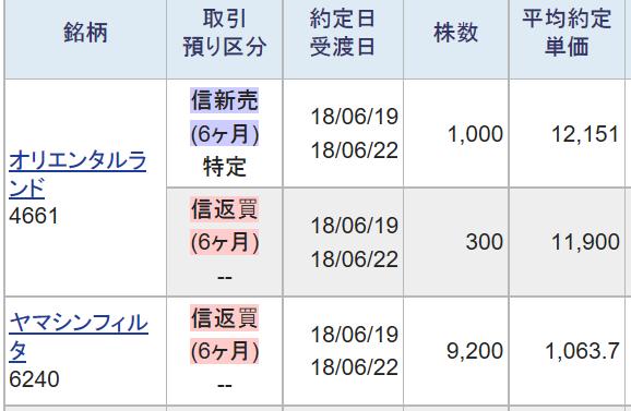 6240 - ヤマシンフィルタ(株) 短期下落オーバーシュートは売り方が阻止