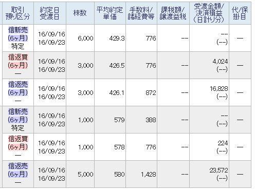 東京電力 前場のデイトレ終了。 まぁこの程度のお小遣い稼ぐだけなら簡単に儲けられます。(^_*)\ボカッ!