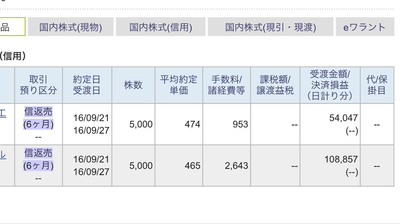 東京電力 東京での結婚式費用を稼ぐ為、2日ほど前に買った2銘柄合計1万株、本日利確して162,000円ほどGE