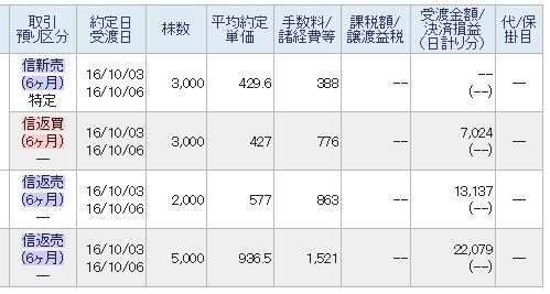 東京電力 儲けはわずかだけどデイトレでも稼ぐのだ。 7,000円GET! 前場TOTAL+42,000円