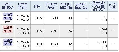 東京電力 私の場合は前日に仕込んでいた買い玉を本日騰がったところで利確後、 騰がったところで空売りし両方で儲け