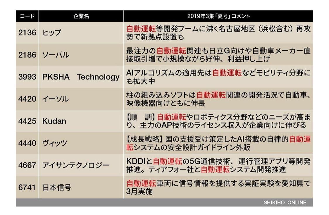 4667 - アイサンテクノロジー(株) 四季報オンライン7/17日付のMaaS関連銘柄にアイサンテクノロジーが掲載されていますね☺️