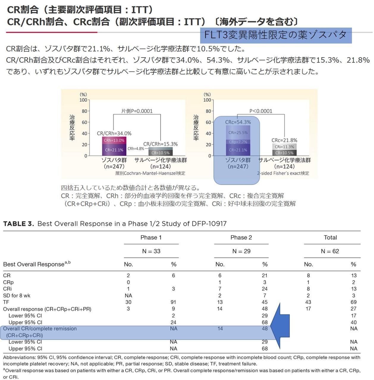 4598 - Delta-Fly Pharma(株) それもちょっと違っていて ゾスパタの34%というのは、 CR:完全寛解+CRh:部分的血液学的回復を
