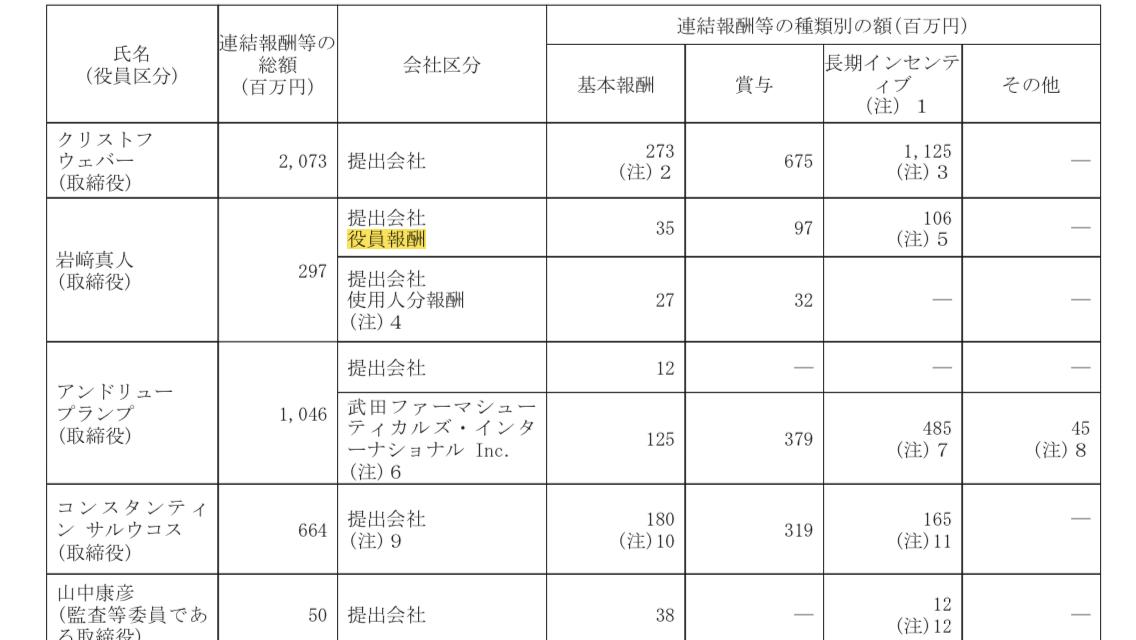 4502 - 武田薬品工業(株) その通り。 名門武田も今や外国人経営者のおもちゃに成り下がってる。 日本人の取締役はたったひとりで、