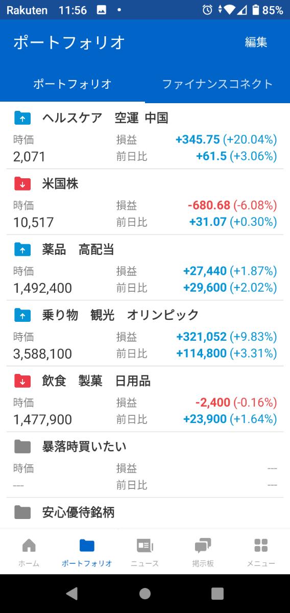 4502 - 武田薬品工業(株) 金曜日からの鬱になる値動き、チャリ三時間こいで解消した。 今まで気づかなかったが、吉野家、スシロー、