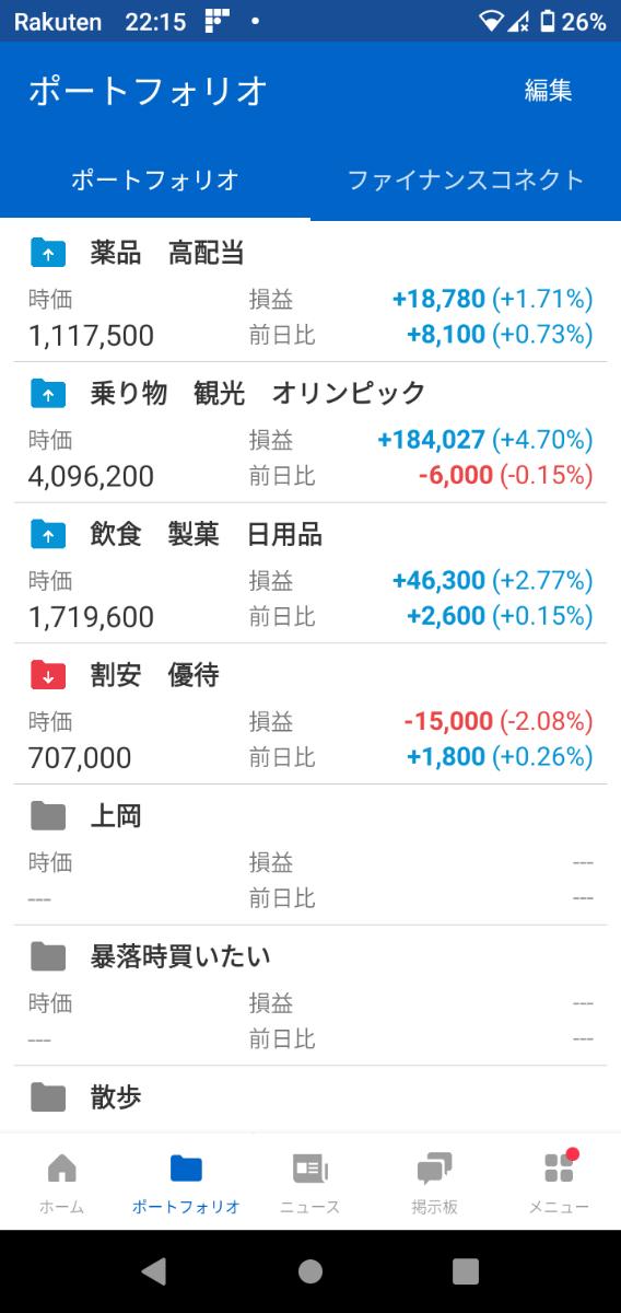 4502 - 武田薬品工業(株) 今月、10万ほど利益確定したいな。