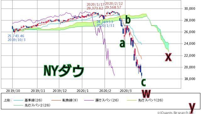 ダイアゴナル NYダウもwxy(赤)のダブルジグザグの予想、一本目のジグザグ(赤)内部b(緑)が約2500ドルの戻