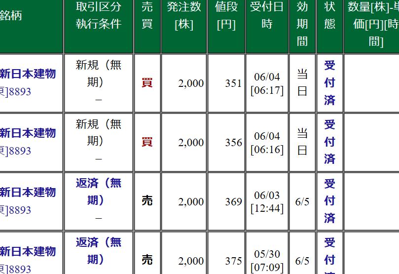 8893 - (株)新日本建物 【SNTオヤジの今日の見立てと手口!!】 昨日361で買えた玉は8円乗せの369で週間注文継続!!