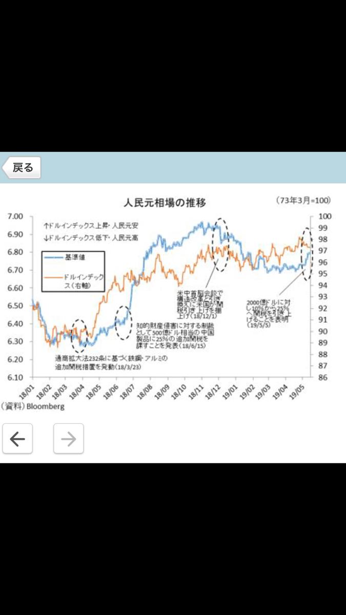 2437 - Shinwa Wise Holdings(株) 中国は25%の関税引き上げは25%の通貨安で相殺することが可能である。  最も手っ取り早い方法だ(=
