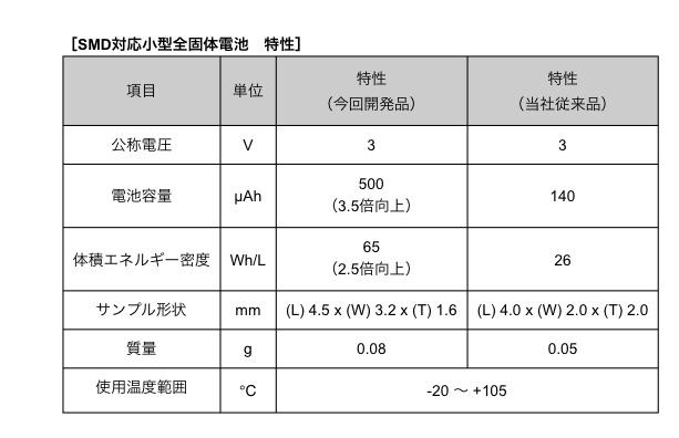 6955 - FDK(株) これマジで凄ない??