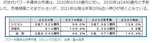 6768 - (株)タムラ製作所 富士経済の市場予測は当然のことながら入れ替わっていくと思う。