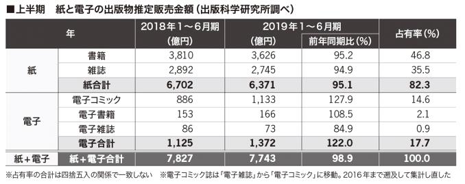 4348 - インフォコム(株) 出版科学研究所「出版月報」7月号より  電子コミックの売上は1133億円、前年同期比で+27.9%