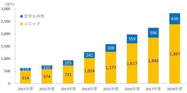 4348 - インフォコム(株) 2018年の電子書籍市場、前年比126.1%の大幅増に  海賊版サイト閉鎖が売上に寄与      2