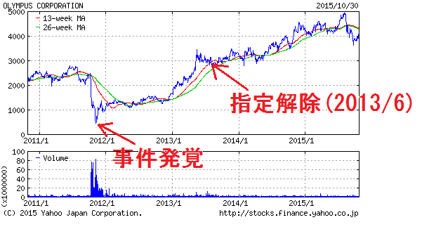 株価 オリンパス