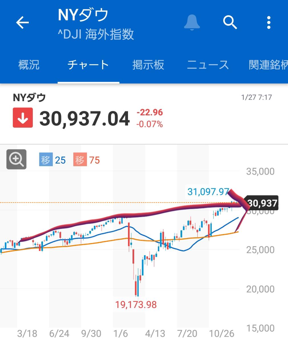 ^DJI - NYダウ 去年の暴落が無かったと仮定すれば、何もバブルではない。