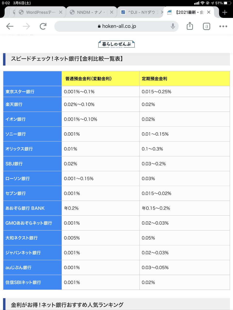 ^DJI - NYダウ 日本の金利は0.01%とかですよね? アメリカの金利は急に1%以上。。 相当やばいんですよね? とい