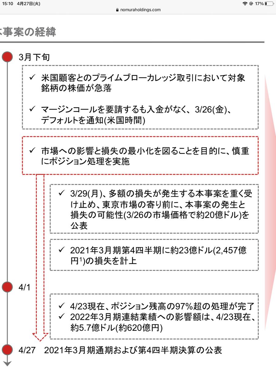 8604 - 野村ホールディングス(株) 分かりやしぃ