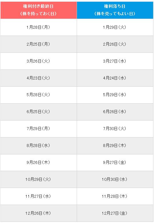 3299 - (株)ムゲンエステート 今日優待取得確定日だね