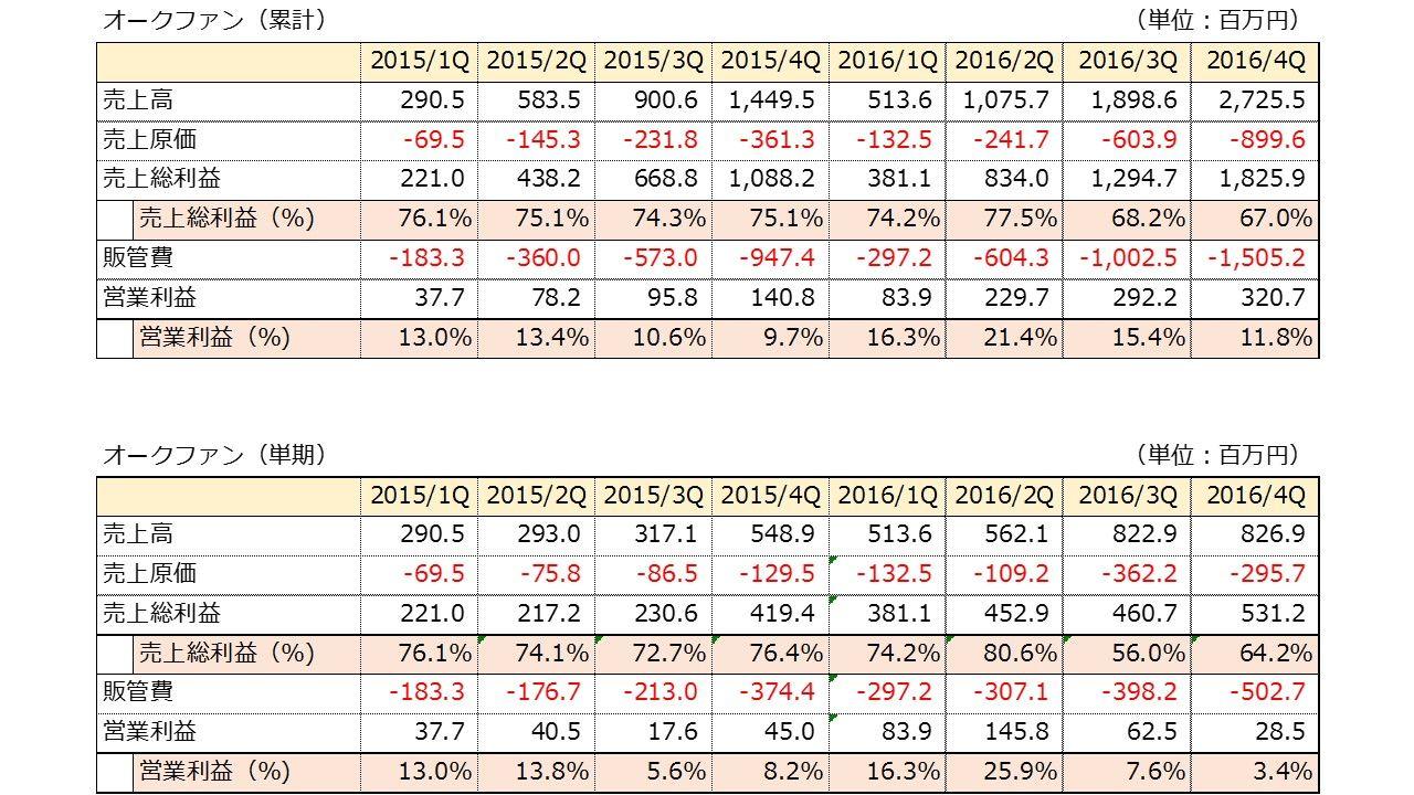 3674 - (株)オークファン 業績いいの? もう少しで営業赤字だよ。( ゚д゚)ポカーン 2016/4Qは営業利益たった28百万