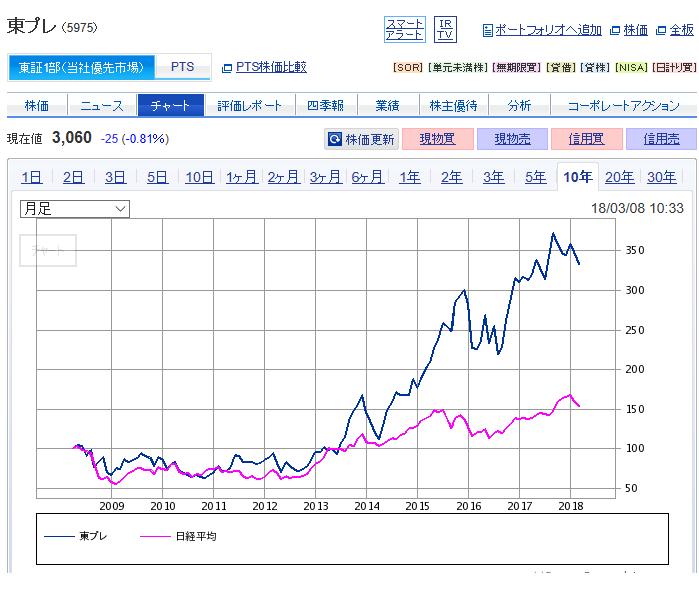 5975 - 東プレ(株) ここも東洋機械金属(6210)も日本ピラー工業 (6490)も 2013年まで日経と同じような値動き