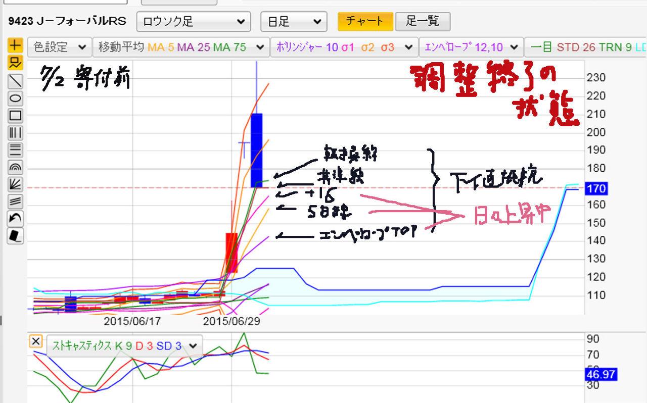 9423 - (株)FRS ◆昨日の株価動向からでもそうだけど  ◆テクニカル指数値からでもそうだけど ◆一目均衡チャートからで