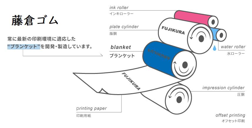 5121 - 藤倉コンポジット(株) 「フジクラグラフィックス」 1895 年、ゴム引布を日本で初めて製造した藤倉ゴム工業株式会社。 その