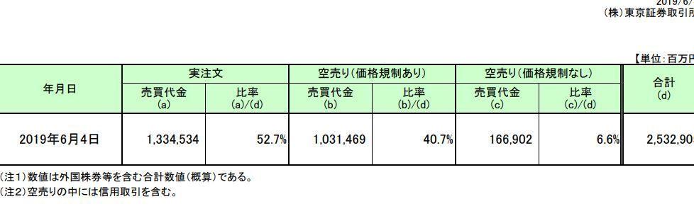 株式雑談板 日本取引所のページの空売り比率って何で合計が合わないの?