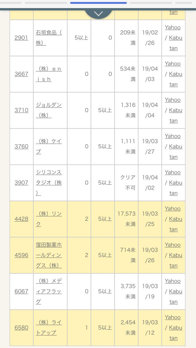4596 - 窪田製薬ホールディングス(株) 解除は5営業日連続でクリアしないといけないので最短月曜日です。昨日で2日目ですよ。