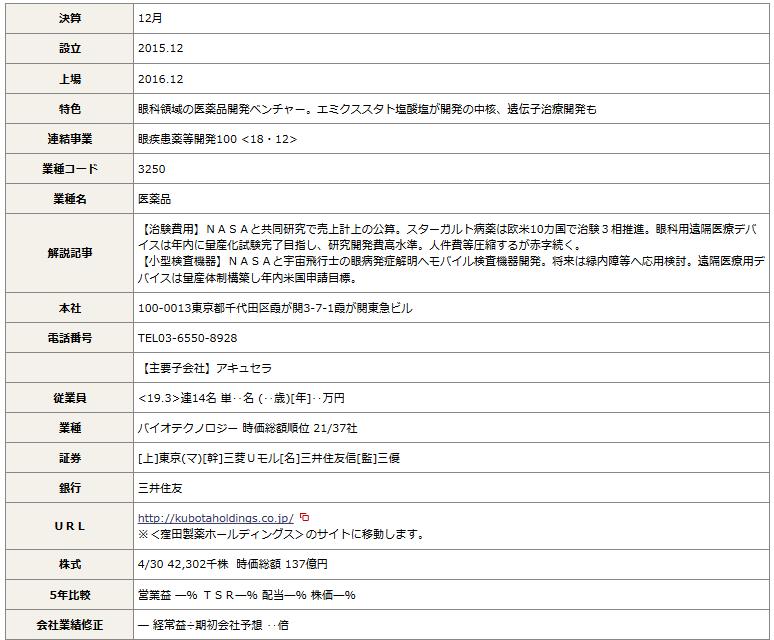 4596 - 窪田製薬ホールディングス(株) 四季報最新号