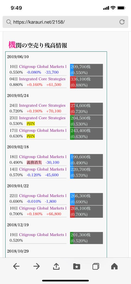 2158 - (株)FRONTEO 空売り害死 株価操作を通報しましょう。