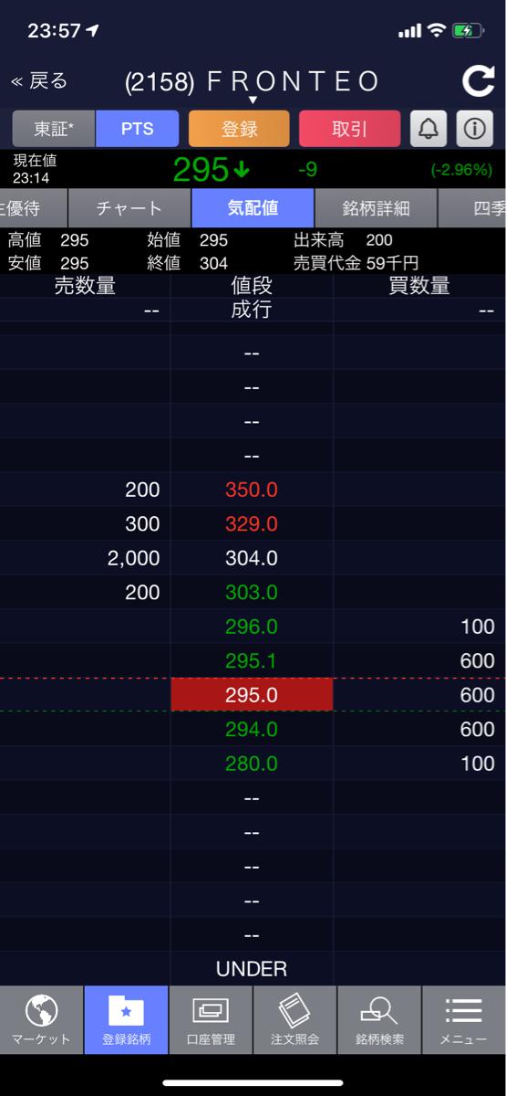 2158 - (株)FRONTEO 毎晩、PTSでの下げを誘導。  通報して、公正な株取引が出来る環境を望む。