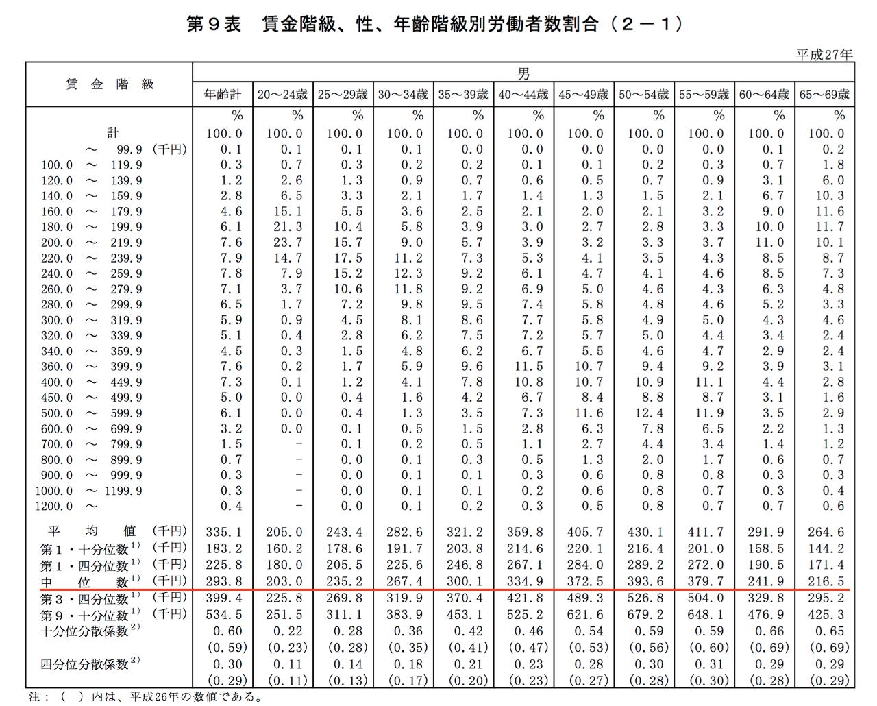 賃金 構造 基本 統計 調査