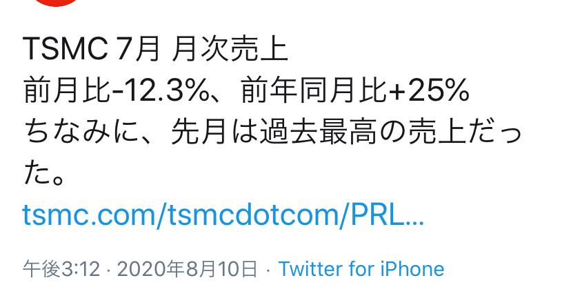 TSM - 台湾セミコンダクター・マニュファクチャリング 先月より12%下がってるんだね