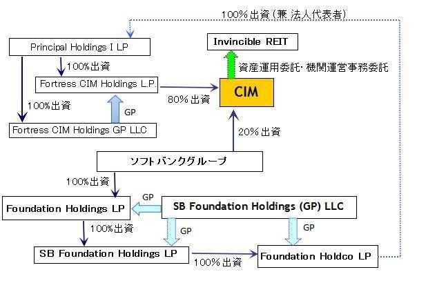 8963 - インヴィンシブル投資法人 Invincible、 誰がどう運営しているのか。(弟3回) invincibleの機関構造と資本関