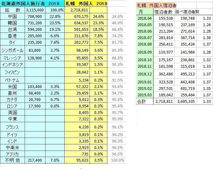 8963 - インヴィンシブル投資法人 札幌・北海道の外国人旅行者数 どのくらい?  >660 新千歳空港の外国人利用者数で、韓国が1