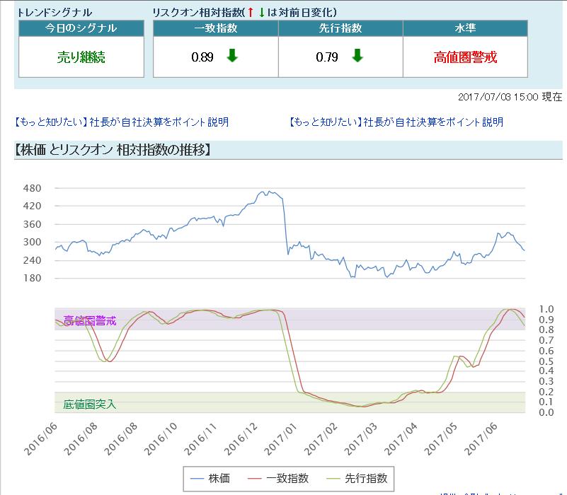 6502 - (株)東芝 東芝 分析2 次に3日終値ベースでのトレンド分析。 シグナルは売り継続、リスクオン相対指数も依然高値