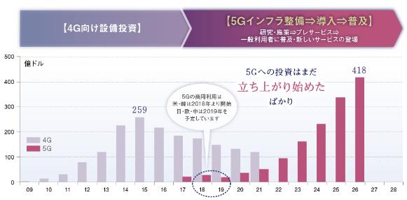 6838 - (株)多摩川ホールディングス 5G初動。これからどれだけの伸びが予想されてるか確認してね~~